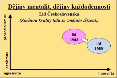 Grafický obrázek znázorňuje na dvourozměrné scéně změnu kvality občanstva v Československu v létech 1948 a 1989.