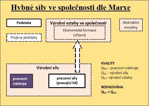 Schématický obrázek základního Marxova modelu hybných sil ve společnosti.