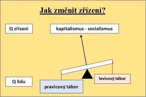 grafický obrázek vah, kde pravice převažuje a ručička ukazuje na kapitalismus