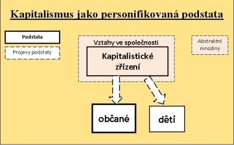 Schématický obrázek znázorňuje společnosta jako podstatu působící na občany a děti.