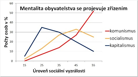 Graf mentalit občanstva v demokratickém kapitalismu, socialismu, komunismu.