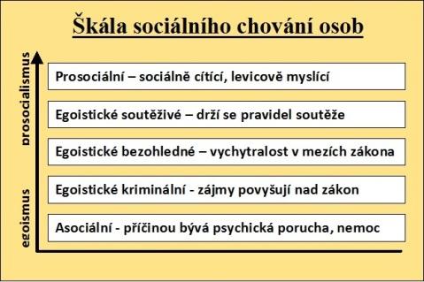 Výčet pěti úrovní sociálního chování.