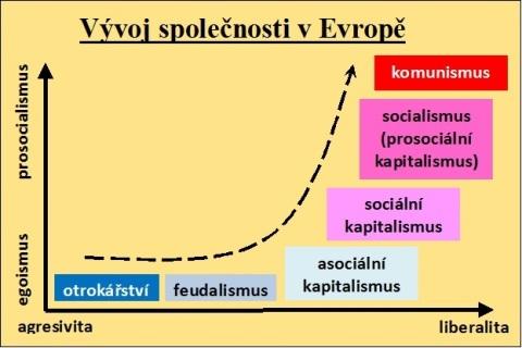 Schématické dvourozměrné znázornění vývoje ekonomických formací společnosti. jednu osu tvoří eegoismus - prosocialismus, druhou agresivita - liberalita