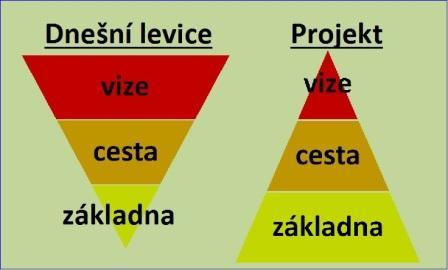 Obrázky pyramid. Levice má malou základnu a velkou vizi. Projekt má širokou základnu s pevným vrcholkem vize.