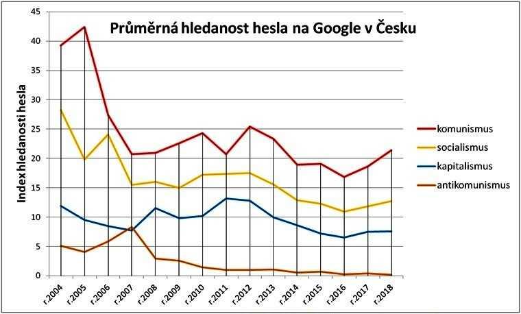 Lineární graf znázorňující vývoj hledsanosti pojmu komunismus na Google v Česku od roku 2004
