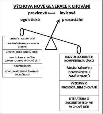 Kupecké váhy vážící výchovné faktory v komunismu.