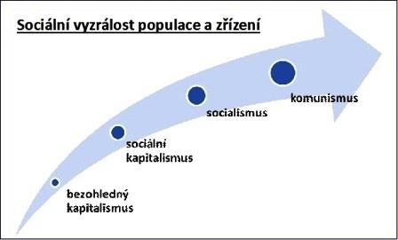 Graf znázorňující rozvoj sociálních schopností.