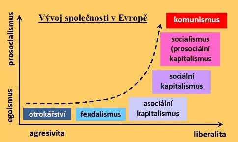 V grafu znázorněný historický vývoj mentalit v korelaci s ekonomickými formacemi.