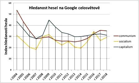 Lineární graf znázorňující vývoj hledsanosti pojmu komunismus na Google celosvětově od roku 2004